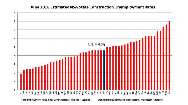 Construction Unemployment Improves